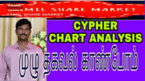 Share Market Chart Analysis In Tamil Important Technical Analysis Cypher Pattern Tamil