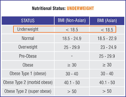 Bmi Calculator India Body Mass Index Chart For Asian Men