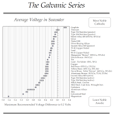 Galvanic Series Chart Kasten Marine Design Inc In 2019