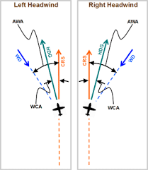 Wind Correction Chart Mentally Calculating Wind Correction Angle By Luiz R M De