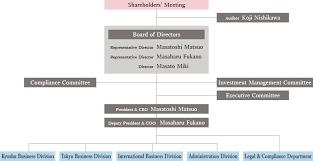 Committee Organization Chart