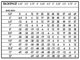 Backspacing And Offset Chart Chart Of Maximum Tire Size Page 7 Ranger Forums The