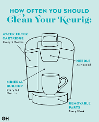 In this article, we will discuss how to clean a coffee pot? How To Clean A Keurig Coffee Maker With Vinegar How Do You Descale A Keurig