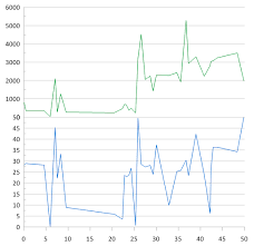 Extjs Stacked Bar Chart Creating Multiple Plots Or Axes On One Graph Golden