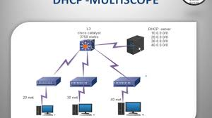 Dhcp Design Dhcp Configuration With Multiscopes For Different N W Ip Helper Address Server 2012 Dhcp Wifi Dhcp