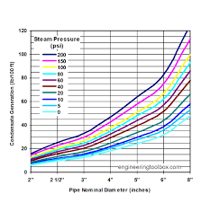 Steam Condensate Temperature Chart Condensate Generation In Cold Steam Pipes Sizing Of Steam