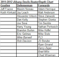 Taking A Look At The Albany Devils Depth Chart For 2011 12