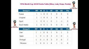 Fifa World Cup 2018 Points Table Won Lost Draw Points