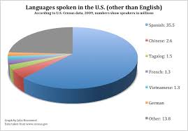 Languages Spoken Graph Related Keywords Suggestions