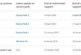 Microsoft Abandons Windows 8 Everything You Need To Know