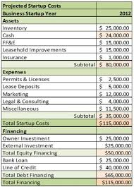 Business Start Up Expenses How To Estimate Start Up Costs For Your New Company Small