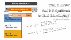 What Is Mtbf Mttf And Mttr Explained In Just Over 4 Minutes