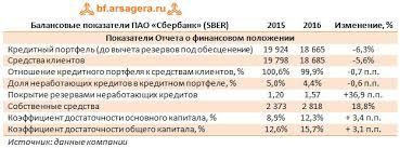 Сбербанк sber Итоги г рекордная прибыль Балансовые показатели ПАО Сбербанк sber
