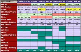 Subaru Oil Capacity Chart Mobil1 5w 30 Esp Subaru Outback Forums