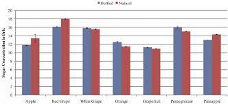 Apple Brix Chart Average Brix Concentrations For Each Fruit Juice Download