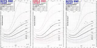 Child Obesity Chart Body Mass Index Bmi Patterns Of Three Children Enrolled In