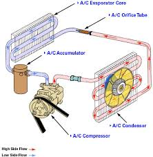 car air conditioning diagram. most air-con points in vehicles are brought about buy a leak somewhere the system. receiver/dryer unit have to be changed case like this as car air conditioning diagram r