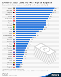 Labour Chart Chart Swedens Labour Costs Are 10x As High As Bulgarias