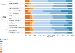26 Inquisitive Tableau Sort Stacked Bar Chart