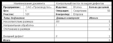 Контрольный лист labs Пример контрольного листа сверление сквозных отверстий во втулках