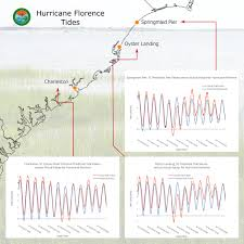 Hurricane Florence Data Scdnr State Climate Office