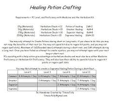 Dnd 5e Level Chart 5e Simplified Healing Potion Crafting Unearthedarcana In