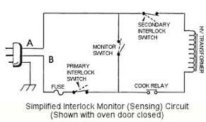 the interlock switches used in microwave ovens a principal component of the interlock system is the interlock monitor switch in of 1974