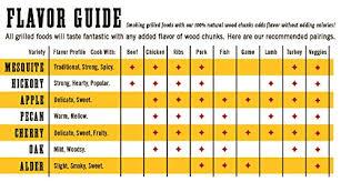 7 Flavor Smoking Wood Chip Variety Bundle Set Of 7 Large 2