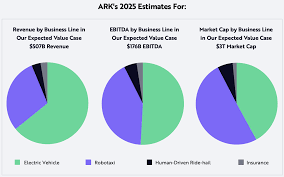 Learn everything about ark innovation etf (arkk). Ark S Price Target For Tesla In 2025 Is 3 000 Per Share
