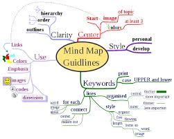 Mind Map Template For Word Concept Map Template – Libreria Design