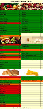 Corn Glycemic Index Chart Glycemic Index Chart Infographic For A Low Carb Diet