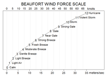 Sea State Chart Uk Beaufort Scale Wikipedia