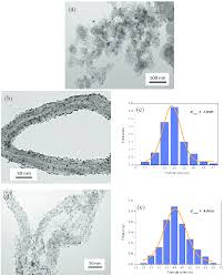 Tem Microscope Transmission Electron Microscope Tem Images And The Corresponding