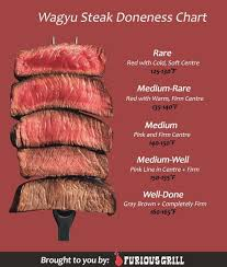 Steak Doneness Chart How To Cook Wagyu Beef Preparing Seasoning Cooking Times