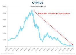 Cyprus Stock Market Chart Cyprus Defibrillator Needed