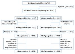 Hepatitis B Chart Qidong Hepatitis B Virus Infection Cohort A 25 Year