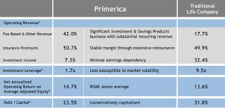 Primerica Financial Primerica Bad Company Compelling Stock Primerica Inc Nyse Pri