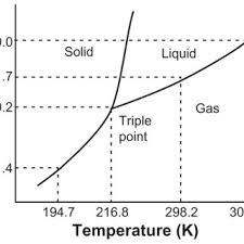 Co2 Phase Chart Triple Point Phase Diagram For Pure Co2 7 14 Note Adapted