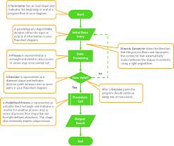 Basic Flowchart Flowchart Component S Create Flowcharts Diagrams Business