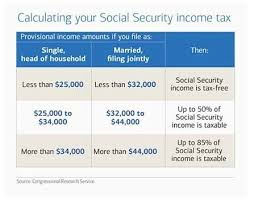 Social Security Taxable Chart Are My Social Security Benefits Taxable Afflora Financial