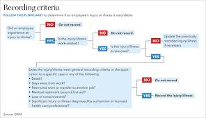 First Aid Procedure Flow Chart For The Record