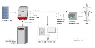 fronius symo hybrid kw solar inverter three phase mppt fronius symo hybrid solar battery system design