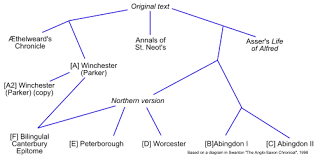 Chronicles Genealogy Chart Anglo Saxon Chronicle Wikipedia