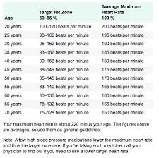 Heart Beats Per Minute Chart 68 Genuine Healthy Bpm Chart