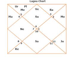 Arjun Kapoor Birth Chart Sridevi Bollywood Actress Past Life Karma Reincarnation