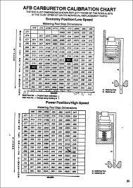 Edelbrock Carb Spring Chart Edelbrock Carb Tuning With A Narrowband Oxygen Sensor