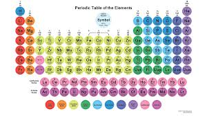 periodic tables of the elements in american englishmichael canov amer13g flavorsomefo choice image