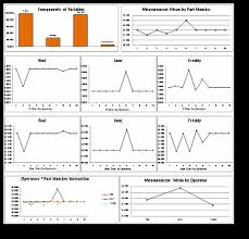 Bos Chart Template Free Quality Tools And Lean Templates Adaptive Bms