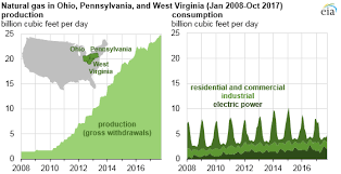Pa State Government Chart Natural Gas Production In Pennsylvania Ohio West Virginia