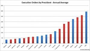 Truman Presidency Chart Everything You Need To Know About The Erratic Quality Of